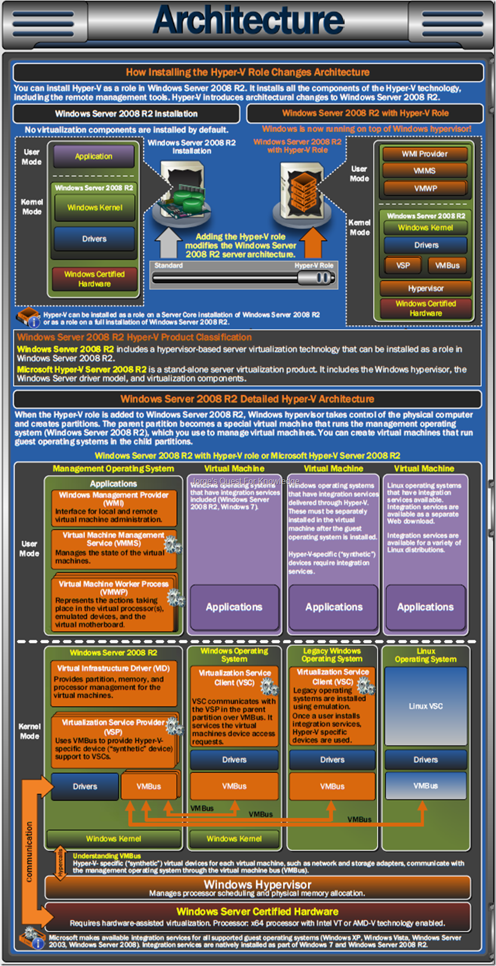 Free ebook Introducing Windows Server 2008 R2