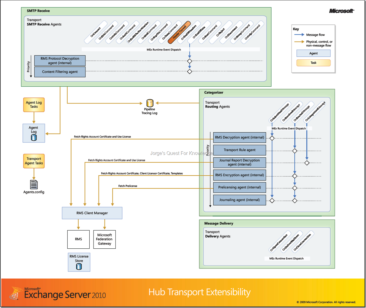 2010 10 28 component poster exchange server 2010 hub transport image xflitez Image collections